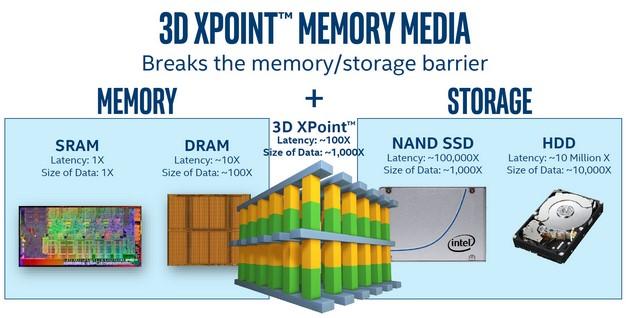 intel optane dc p4800x 3D XPoint Memory Technology
