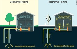 Google X Startup Dandelion To Bring Geothermal Heating And Cooling Tech That Harvests Energy From Your Lawn