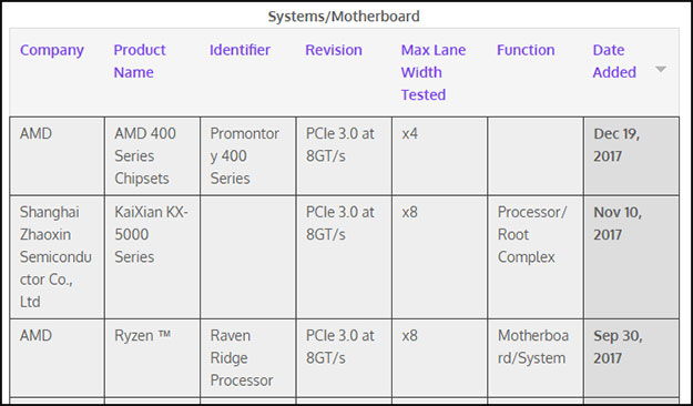 PCI-SIG Promontory 400