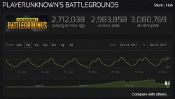 PlayerUnknown's Battlegrounds Surges Past 3 Million Concurrent Users, Shows No Sign Of Stopping
