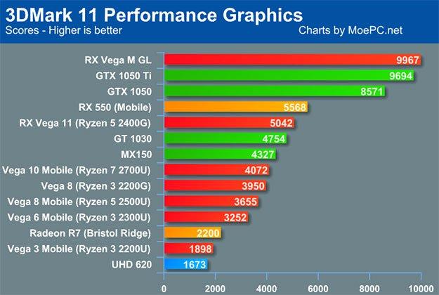 3DMark Chart