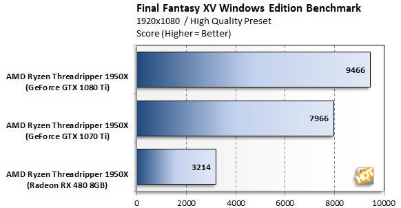 Final Fantasy XV Benchmark Graph