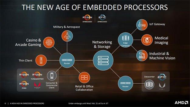 Embedded Markets