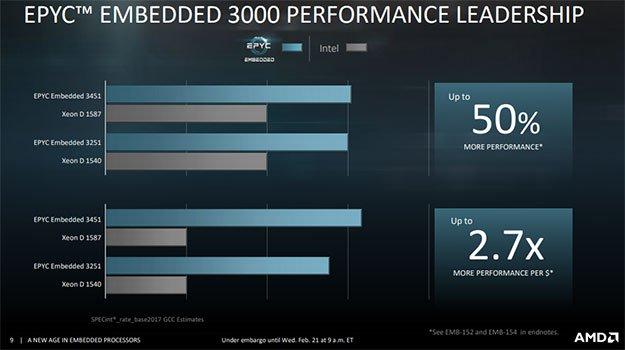 Epyc 3000 Performance