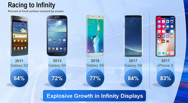 smartphone display screen space