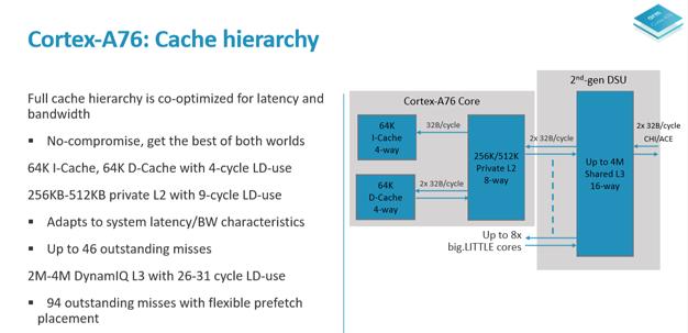 arm tech day 5 a76 cache hierarchy