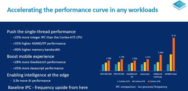 arm tech day 7 a76 performance comparison