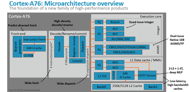 arm tech day 8 a76 microarchitecture