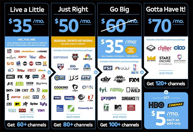 DirecTV Now Lineup