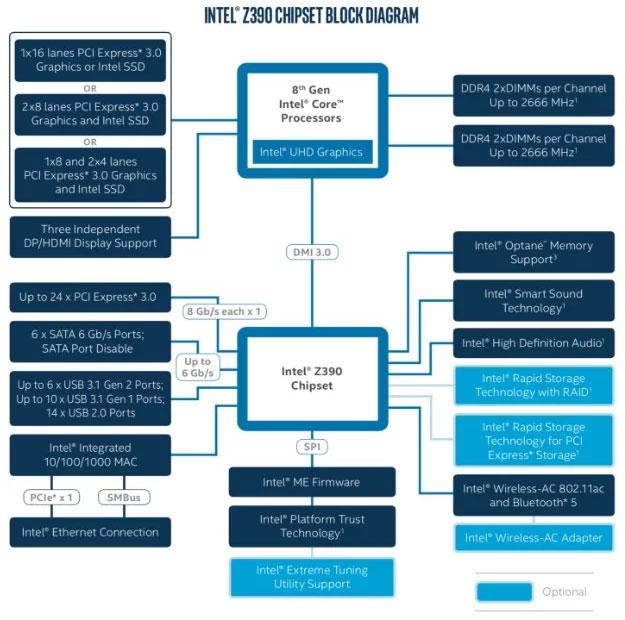 Intel Z390 Diagram