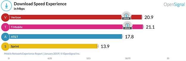 OpenSignal Downloads