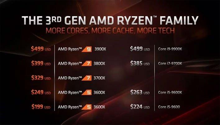 3rd Gen Ryzen CPUs