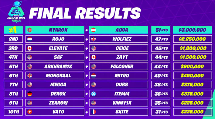 Fortnite World Cup Duos Final Results