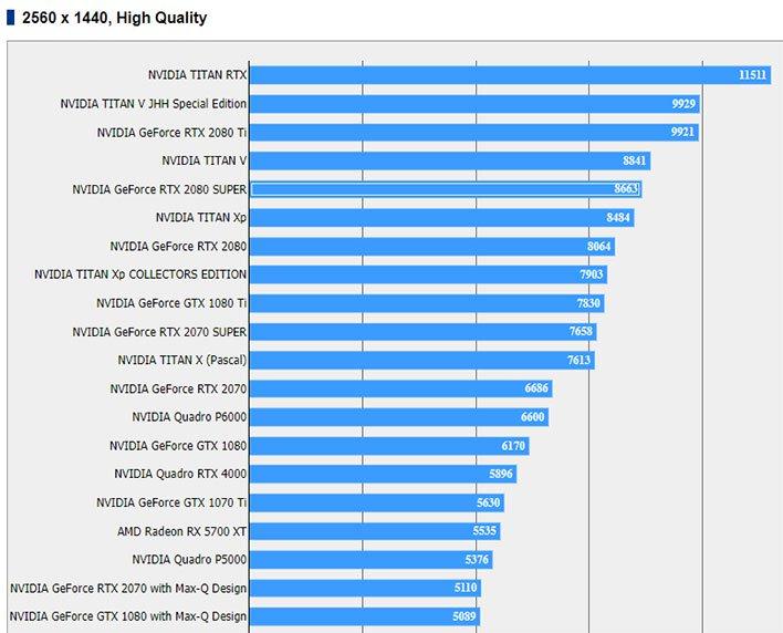 NVIDIA GeForce RTX 2080 Super Final Fantasy XV Benchmark