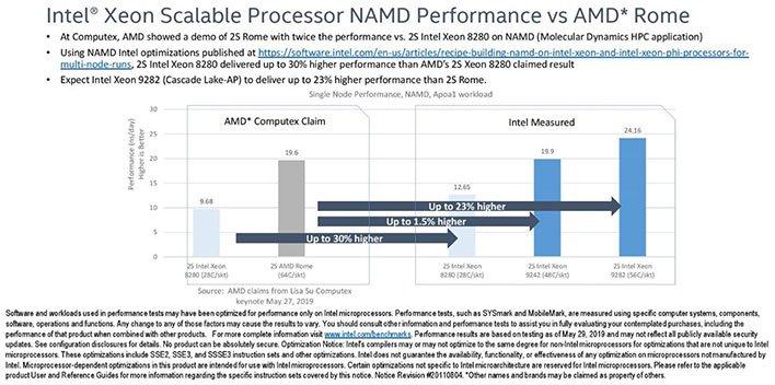 Intel Xeon NAMD Benchmarks