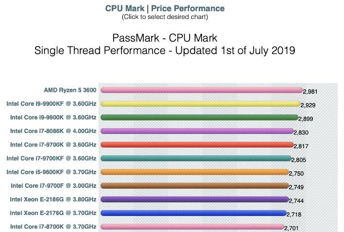 passmark cpumark zen2