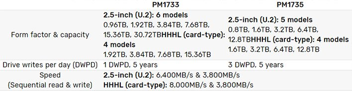 Samsung PM1733 and PM1735 SSDs