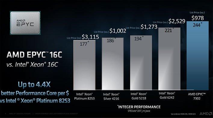 AMD EPYC Performance Core Per Dollar Slide