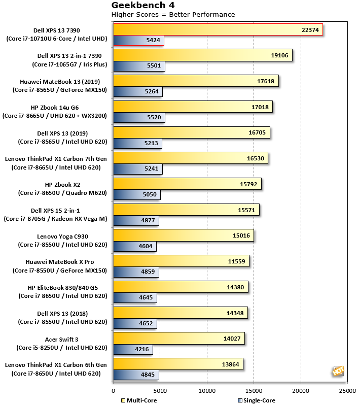 Geekbench 4 Intel 6 core xps 13