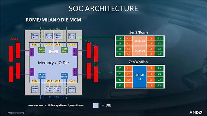 AMD EPYC L3 Cache