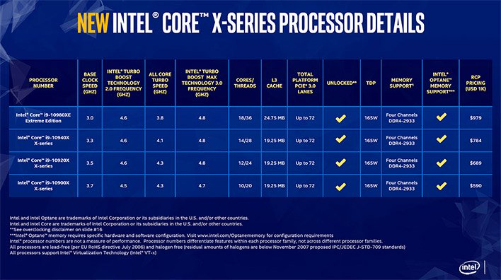 intel core x lineup and pricing