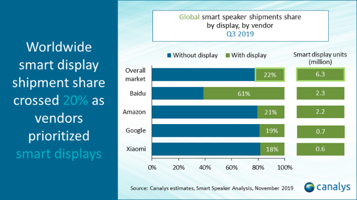 canalys sales data