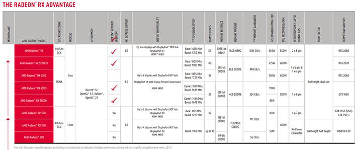AMD Radeon RX 5500 Advantage