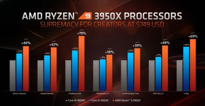 amd ryzen 9 3950X 1080p content creation