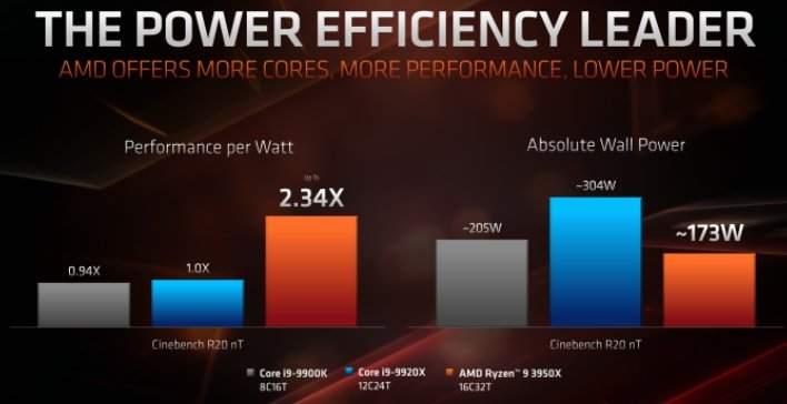 amd ryzen 9 3950X effiency