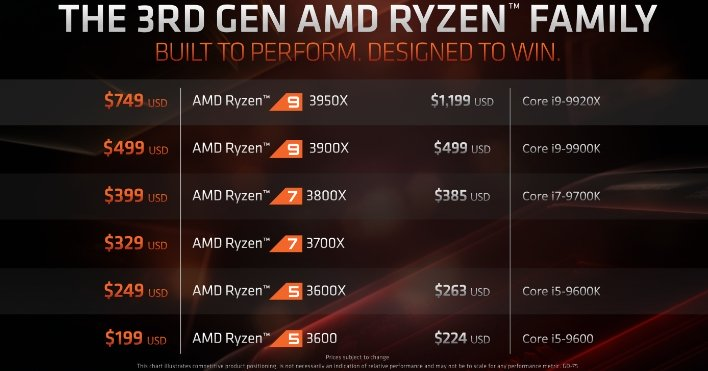 amd ryzen 9 3950X pricing