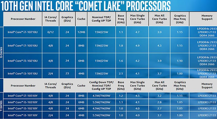 intel comet lake family