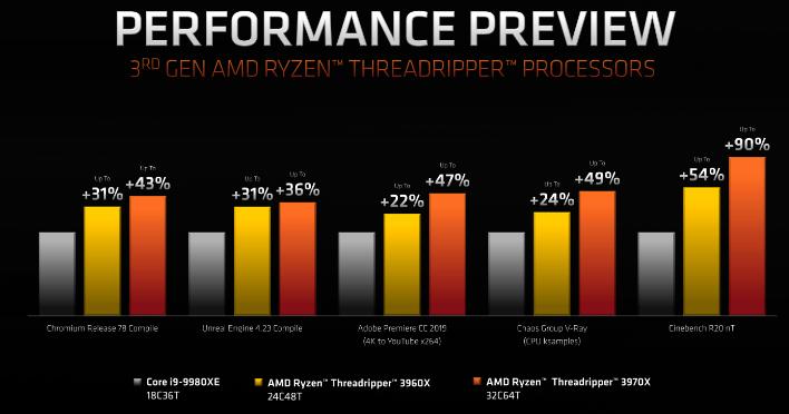 ryzen threadripper amd performance