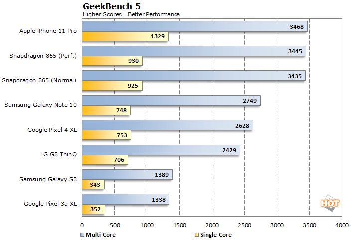 geekbench snapdragon 865