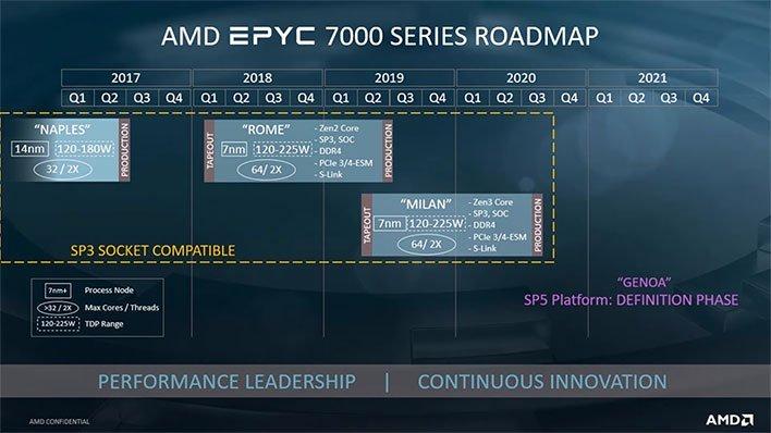 amd epyc roadmap