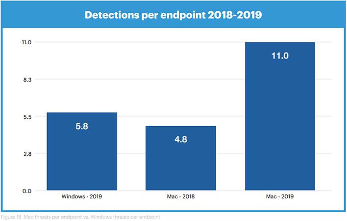 Malwarebytes Mac and Windows Malware Graph