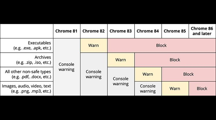 chrome non https download block