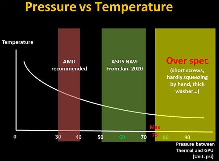 ASUS Temperature and Pressure Graph