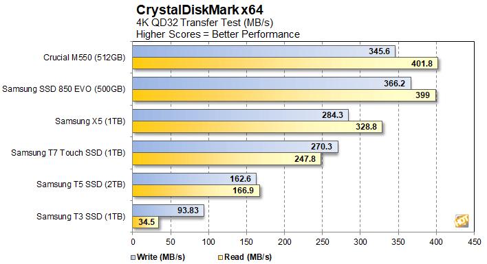 crystal 4 samsung t7