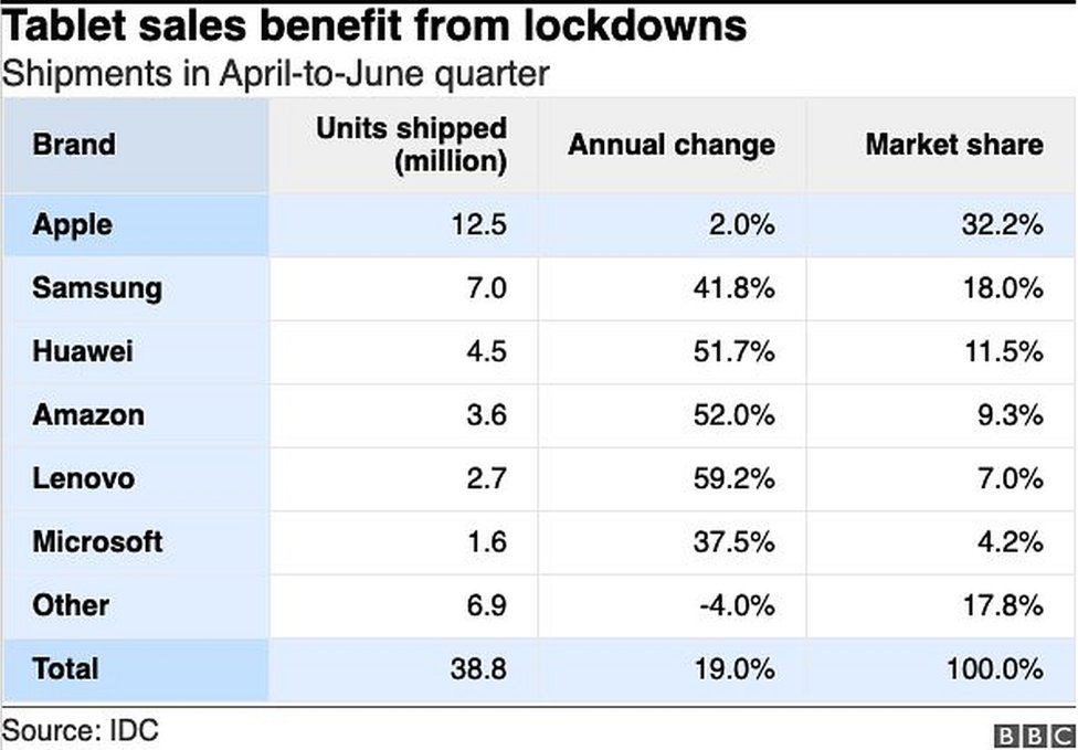 Tablet shipments table
